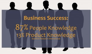 business success 87 percent people knowledge 13 percent product knowledge stanford
